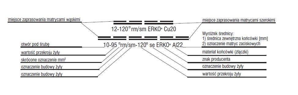 Oznakowanie zaprasowania końcówek rurowych miedzianych i aluminiowych